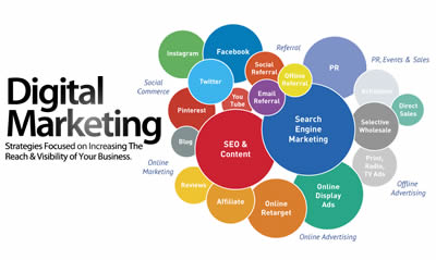 Digital Marketing Cape Town